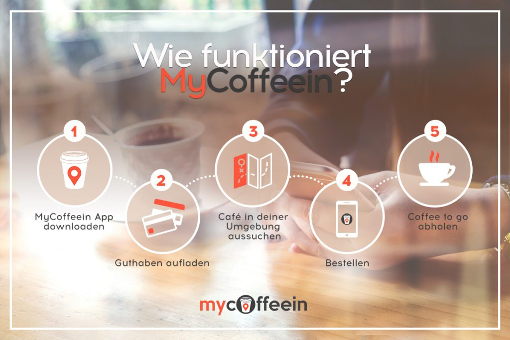 So funktioniert mycoffeein – Die Coffee to go App